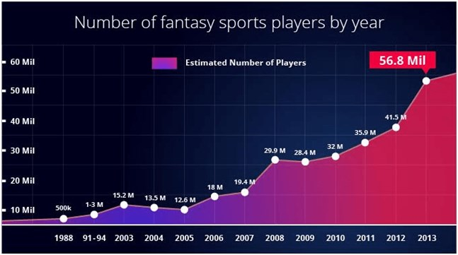 Numbers of fantasy football players over time